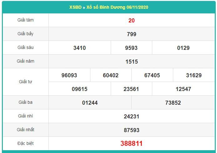 Dự đoán XSBD 13/11/202 dựa trên kết quả kỳ trước