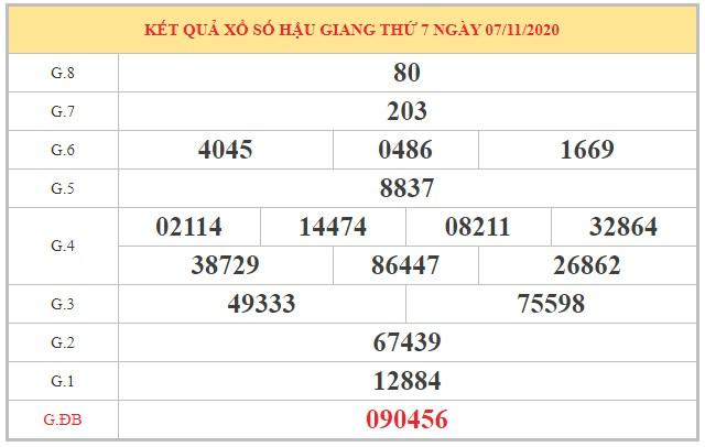 Dự đoán XSHG ngày 14/11/2020 dựa trên kết quả kỳ trước