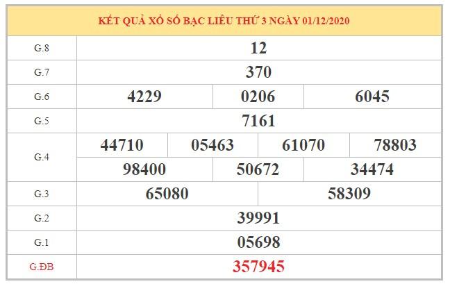 Dự đoán XSBL ngày 8/12/2020 dựa trên kết quả kì trước