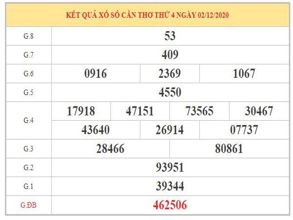 Dự đoán XSCT ngày 9/12/2020 dựa trên kết quả kì trước
