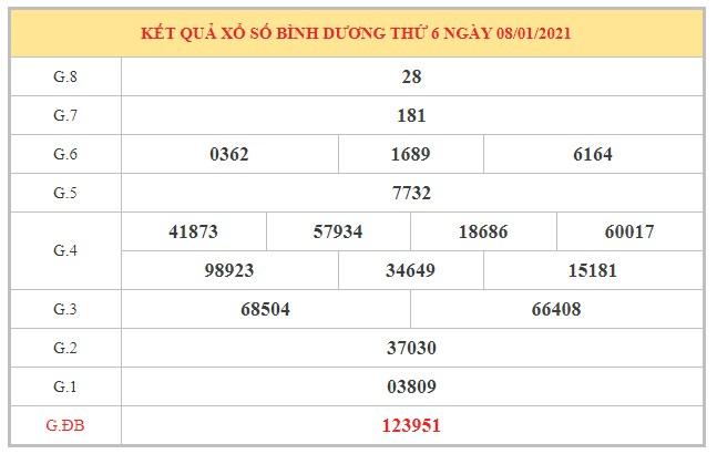 Dự đoán XSBD ngày 15/1/2021 dựa trên kết quả kì trước