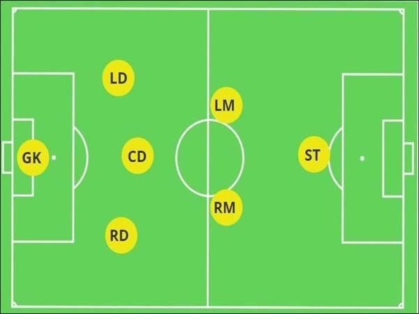 Top sơ đồ bóng đá 7 người được sử dụng nhiều nhất