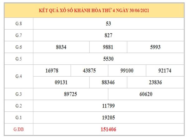 Dự đoán XSKH ngày 4/7/2021 dựa trên kết quả kì trước