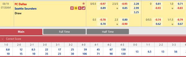 Tỷ lệ kèo bóng đá giữa FC Dallas vs Seattle Sounders