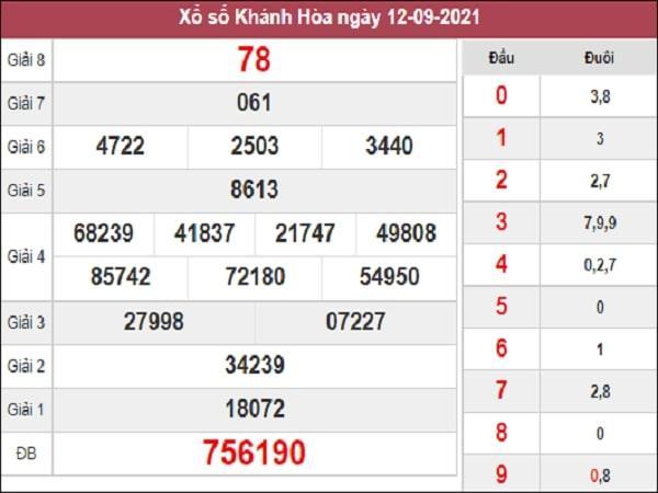 Dự đoán KQXSKH 15-09-2021